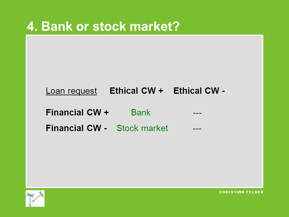 Loan request Ethical CW + Ethical CW - Financial CW + Bank --- Financial CW - Stock market --- 4.