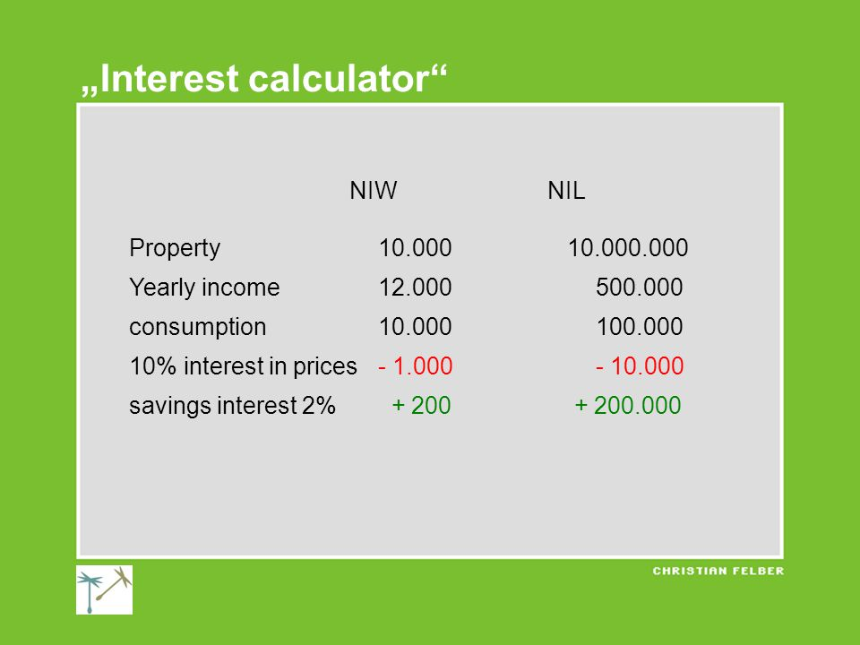 """NIWNIL Property10.000 10.000.000 Yearly income12.000 500.000 consumption10.000 100.000 10% interest in prices- 1.000 - 10.000 savings interest 2% + 200 + 200.000 """"Interest calculator"""