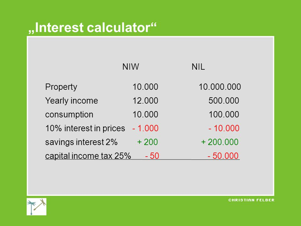 """NIWNIL Property10.000 10.000.000 Yearly income12.000 500.000 consumption10.000 100.000 10% interest in prices- 1.000 - 10.000 savings interest 2% + 200 + 200.000 capital income tax 25% - 50 - 50.000 """"Interest calculator"""