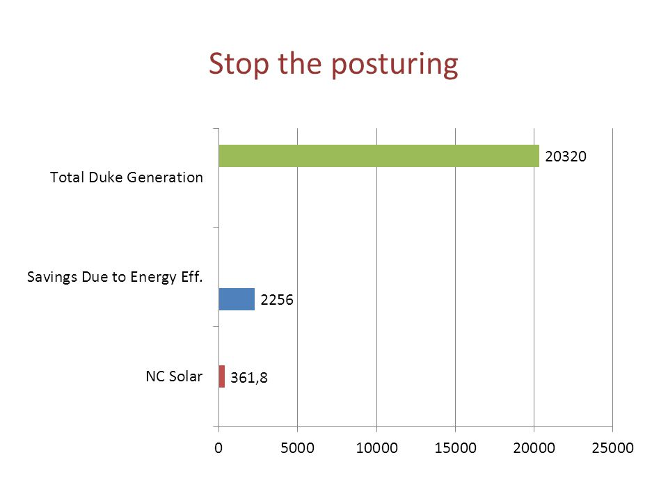 Stop the posturing