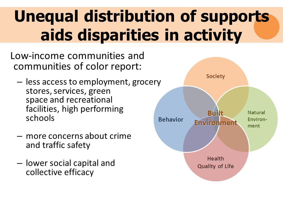 Unequal distribution of supports aids disparities in activity Low-income communities and communities of color report: – less access to employment, grocery stores, services, green space and recreational facilities, high performing schools – more concerns about crime and traffic safety – lower social capital and collective efficacy Society Natural Environ- ment Health Quality of Life Behavior BuiltEnvironment