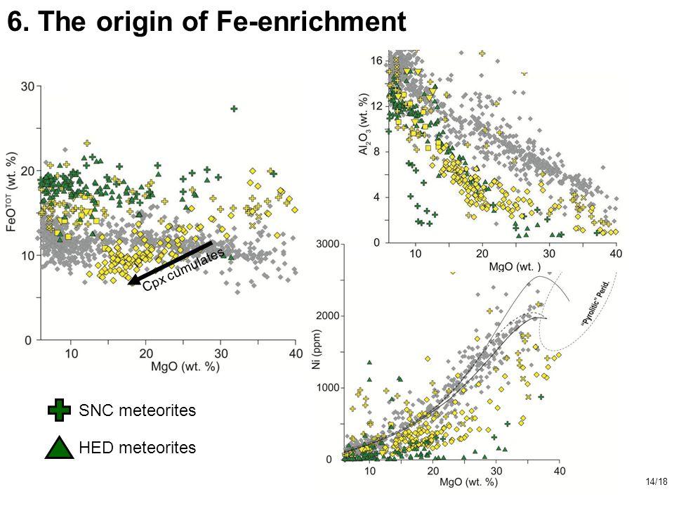 14/18 Cpx cumulates 6. The origin of Fe-enrichment SNC meteorites HED meteorites