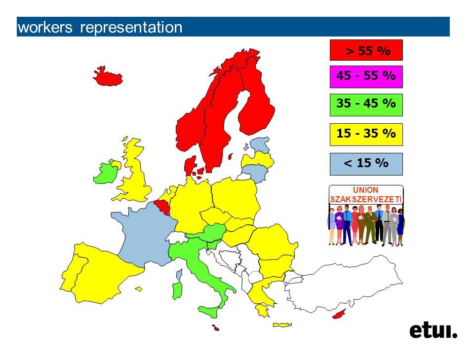 workers representation > 55 % 45 - 55 % 35 - 45 % 15 - 35 % < 15 % UNION SZAKSZERVEZETI