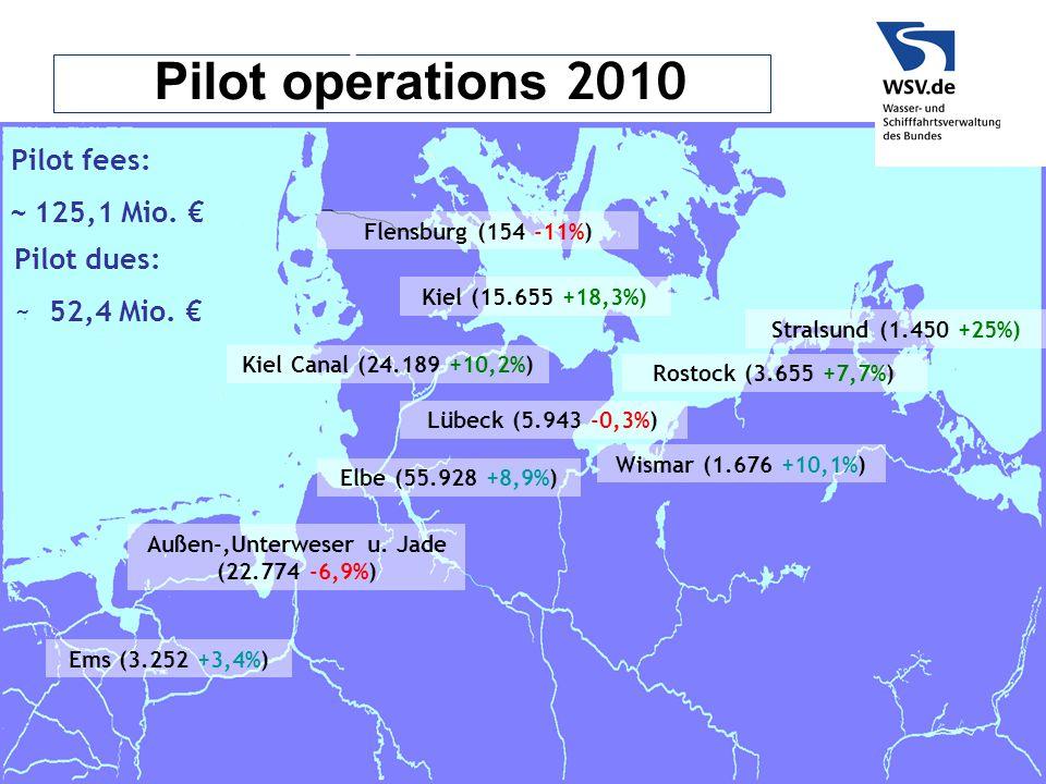 Pilot operations 2010 Außen-,Unterweser u. Jade (22.774 -6,9%) Ems (3.252 +3,4%) Kiel Canal (24.189 +10,2%) Elbe (55.928 +8,9%) Flensburg (154 -11%) K