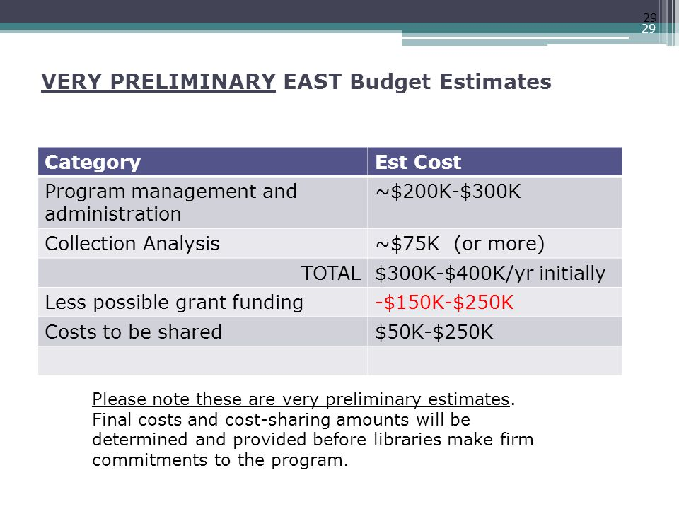 VERY PRELIMINARY EAST Budget Estimates 29 CategoryEst Cost Program management and administration ~$200K-$300K Collection Analysis~$75K (or more) TOTAL$300K-$400K/yr initially Less possible grant funding-$150K-$250K Costs to be shared$50K-$250K Please note these are very preliminary estimates.