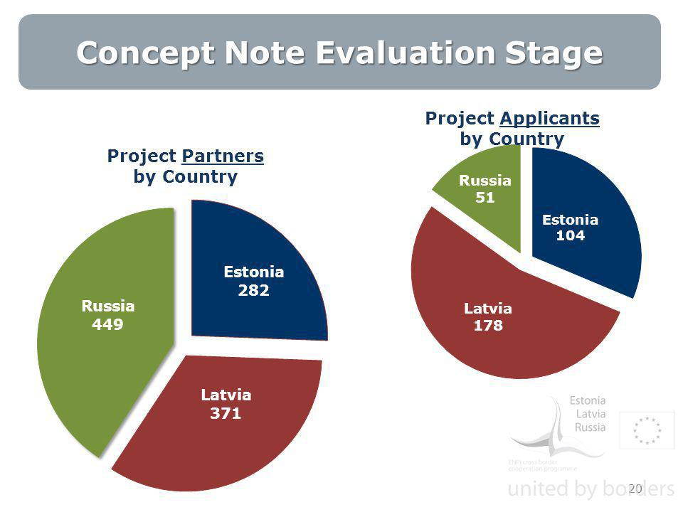 Concept Note Evaluation Stage 20