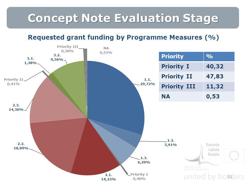 21 Priority% Priority I40,32 Priority II47,83 Priority III11,32 NA0,53 Requested grant funding by Programme Measures (%) 21 Concept Note Evaluation Stage