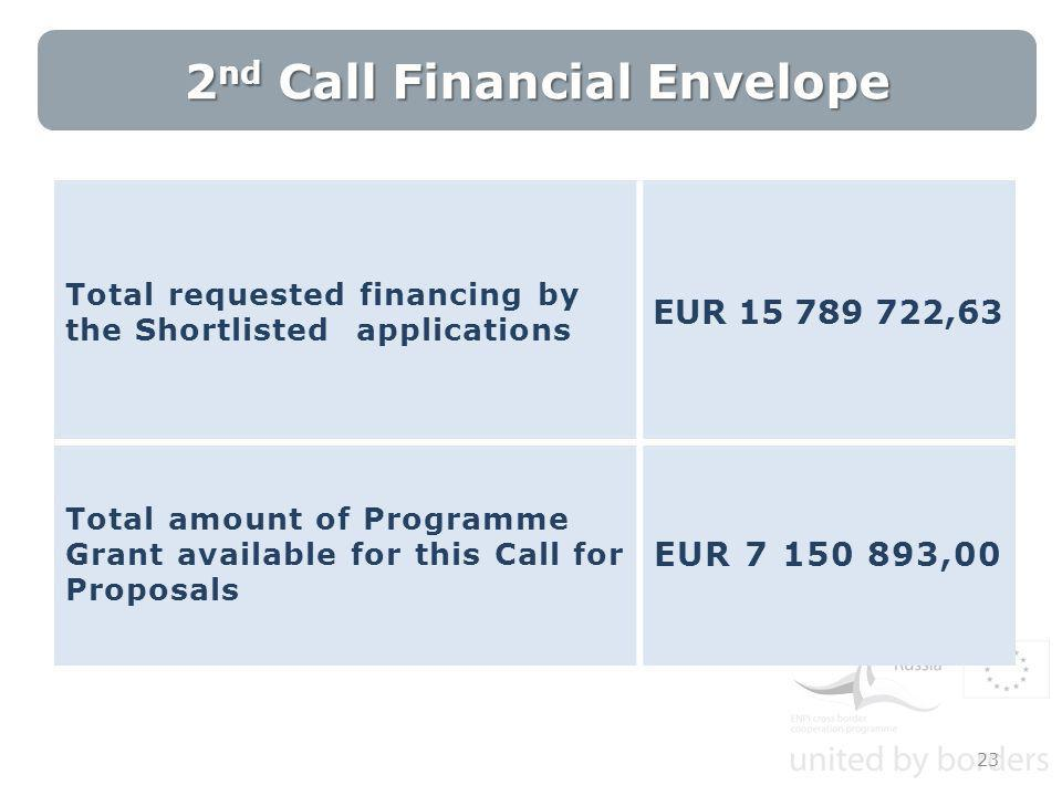 23 2 nd Call Financial Envelope Total requested financing by the Shortlisted applications EUR 15 789 722,63 Total amount of Programme Grant available for this Call for Proposals EUR 7 150 893,00