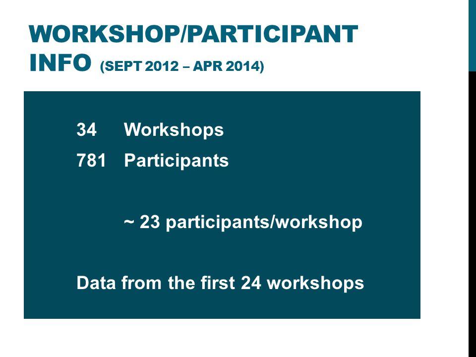 WORKSHOP/PARTICIPANT INFO (SEPT 2012 – APR 2014) 34 Workshops 781Participants ~ 23 participants/workshop Data from the first 24 workshops