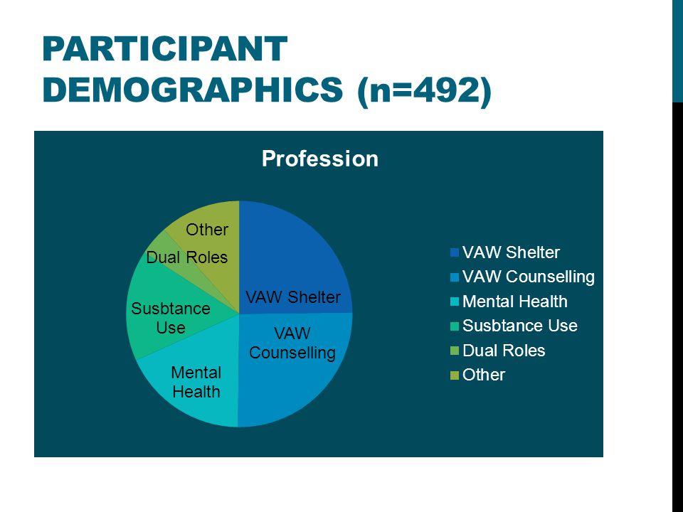 PARTICIPANT DEMOGRAPHICS (n=492)
