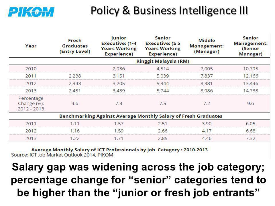Policy & Business Intelligence III Salary gap was widening across the job category; percentage change for senior categories tend to be higher than the junior or fresh job entrants