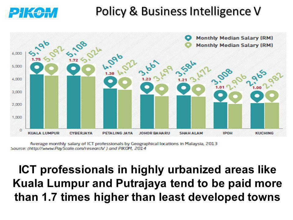 Policy & Business Intelligence V ICT professionals in highly urbanized areas like Kuala Lumpur and Putrajaya tend to be paid more than 1.7 times higher than least developed towns