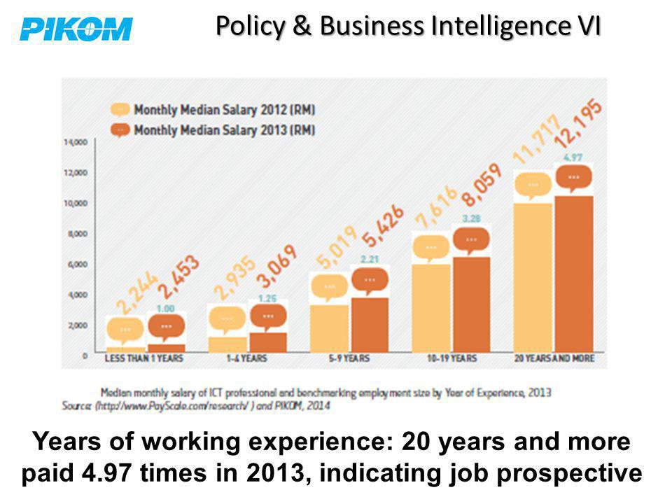 Policy & Business Intelligence VI Years of working experience: 20 years and more paid 4.97 times in 2013, indicating job prospective