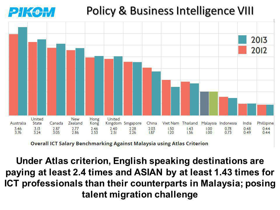 Policy & Business Intelligence VIII Under Atlas criterion, English speaking destinations are paying at least 2.4 times and ASIAN by at least 1.43 times for ICT professionals than their counterparts in Malaysia; posing talent migration challenge