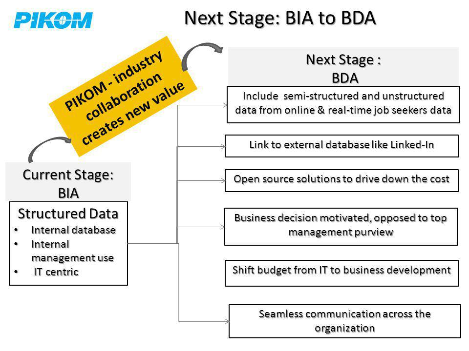 Next Stage : BDA BDA Structured Data Internal database Internal database Internal management use Internal management use IT centric IT centric Include semi-structured and unstructured data from online & real-time job seekers data Current Stage: BIA Link to external database like Linked-In Open source solutions to drive down the cost Business decision motivated, opposed to top management purview Seamless communication across the organization Shift budget from IT to business development Next Stage: BIA to BDA PIKOM - industry collaboration creates new value