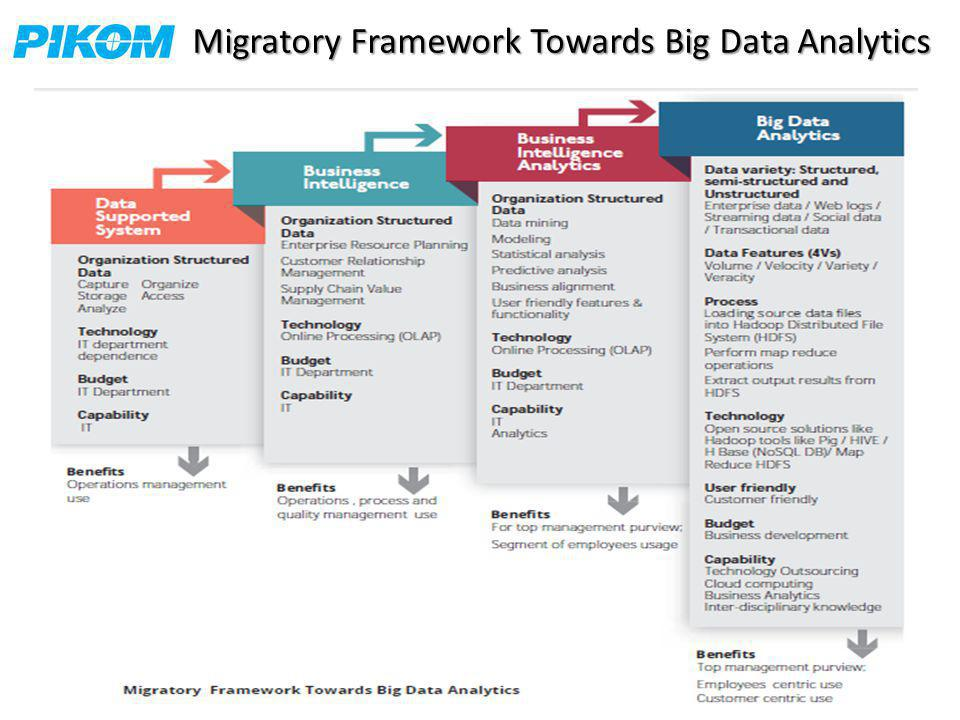 Migratory Framework Towards Big Data Analytics