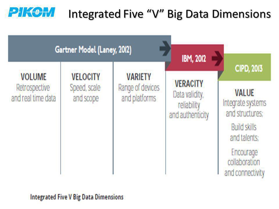 """Integrated Five """"V"""" Big Data Dimensions"""