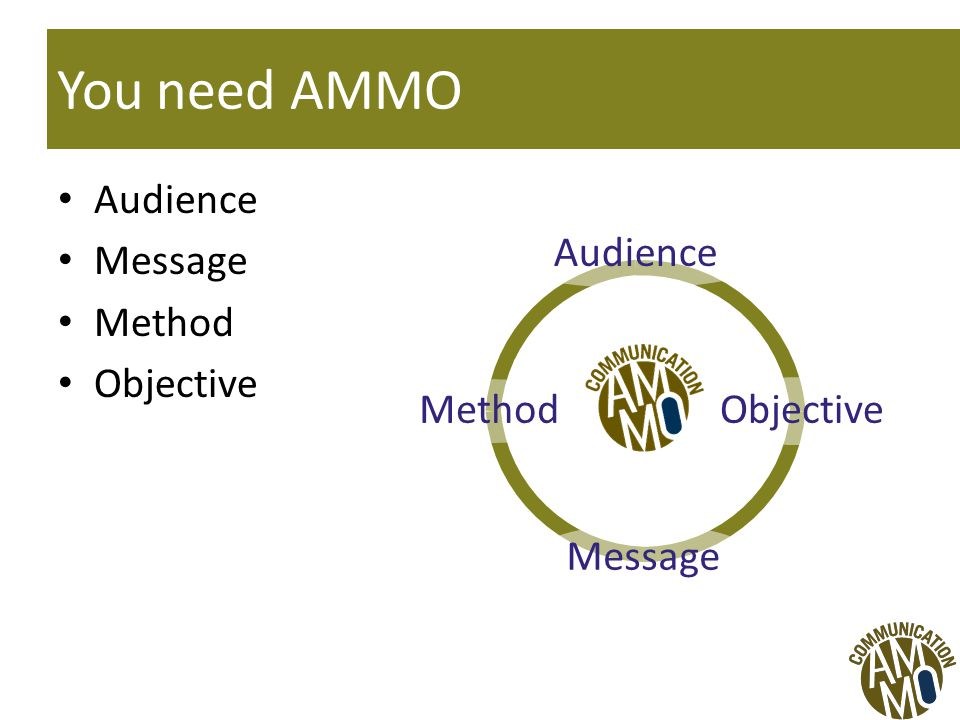 You need AMMO Audience Message Method Objective AMO Audience Objective Message Method
