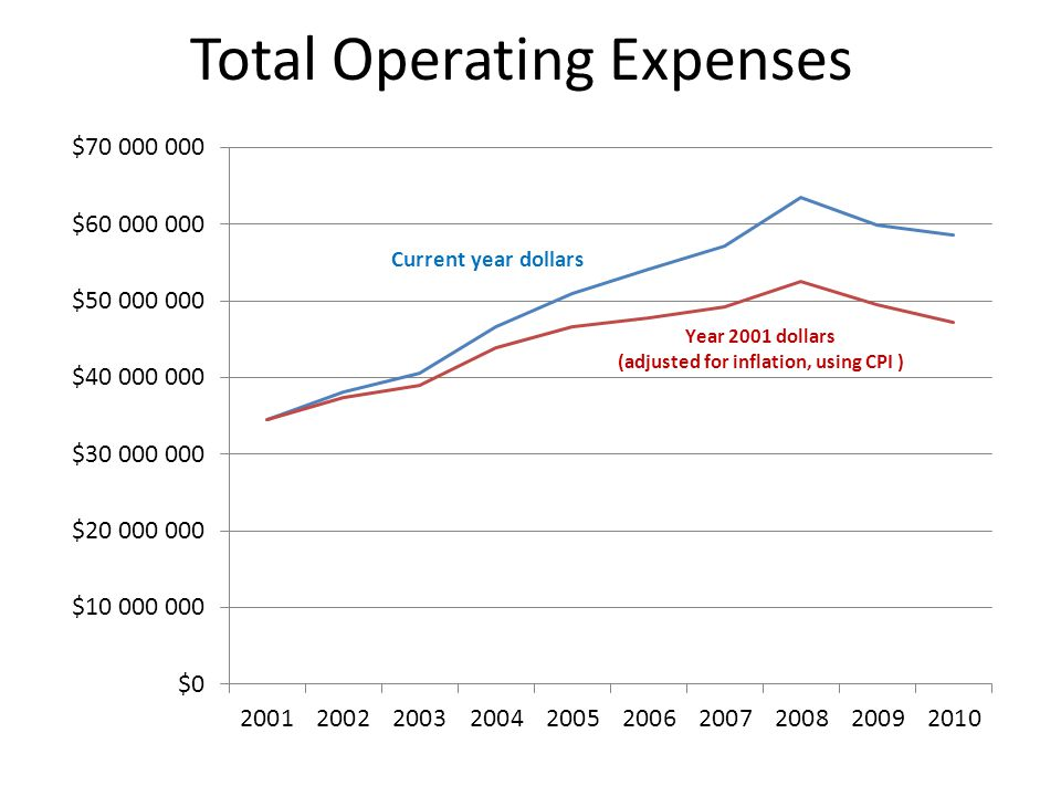 Overall Results without depreciation: Expenses Compared with Revenue without depreciation as an operating expense