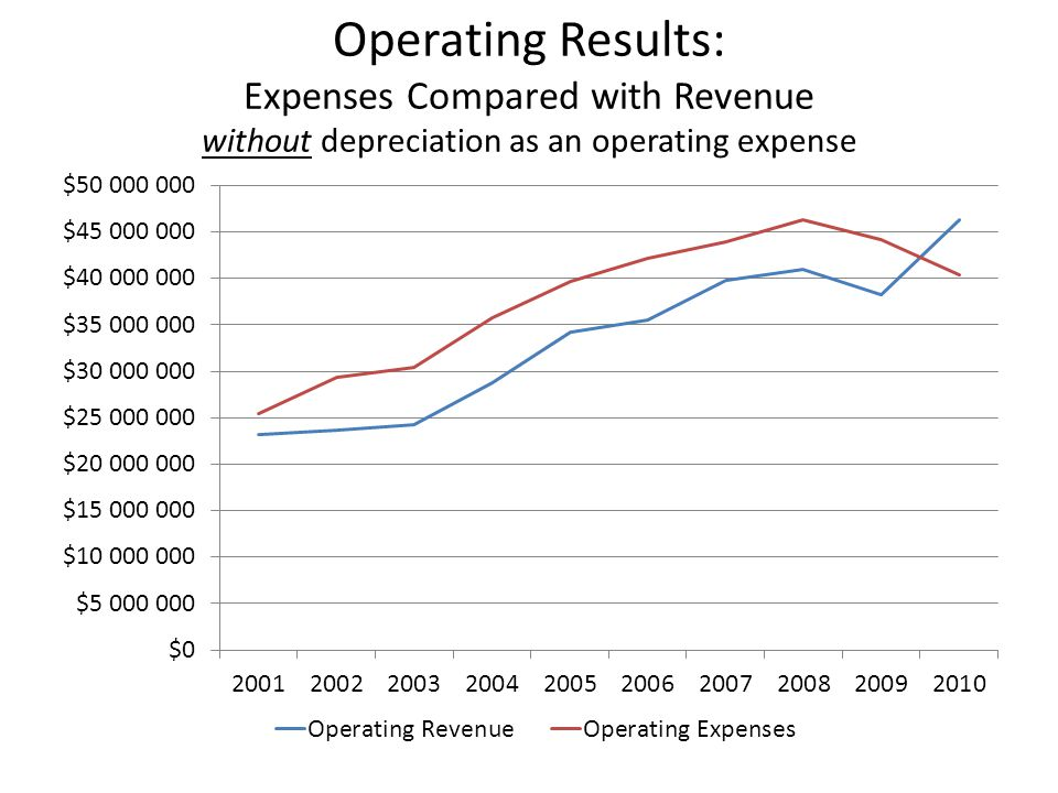 Operating Results: Expenses Compared with Revenue without depreciation as an operating expense