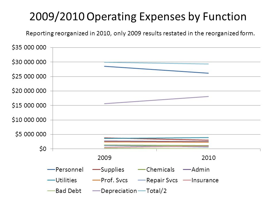 2009/2010 Operating Expenses by Function Reporting reorganized in 2010, only 2009 results restated in the reorganized form.