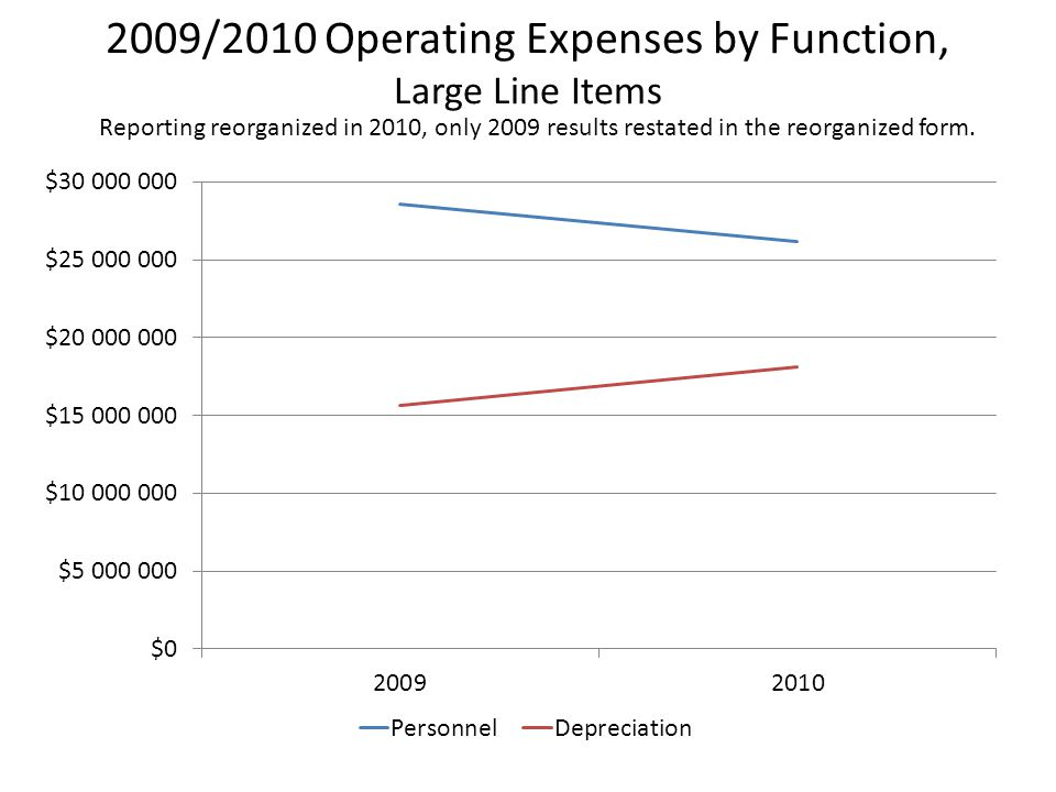 2009/2010 Operating Expenses by Function, Large Line Items Reporting reorganized in 2010, only 2009 results restated in the reorganized form.