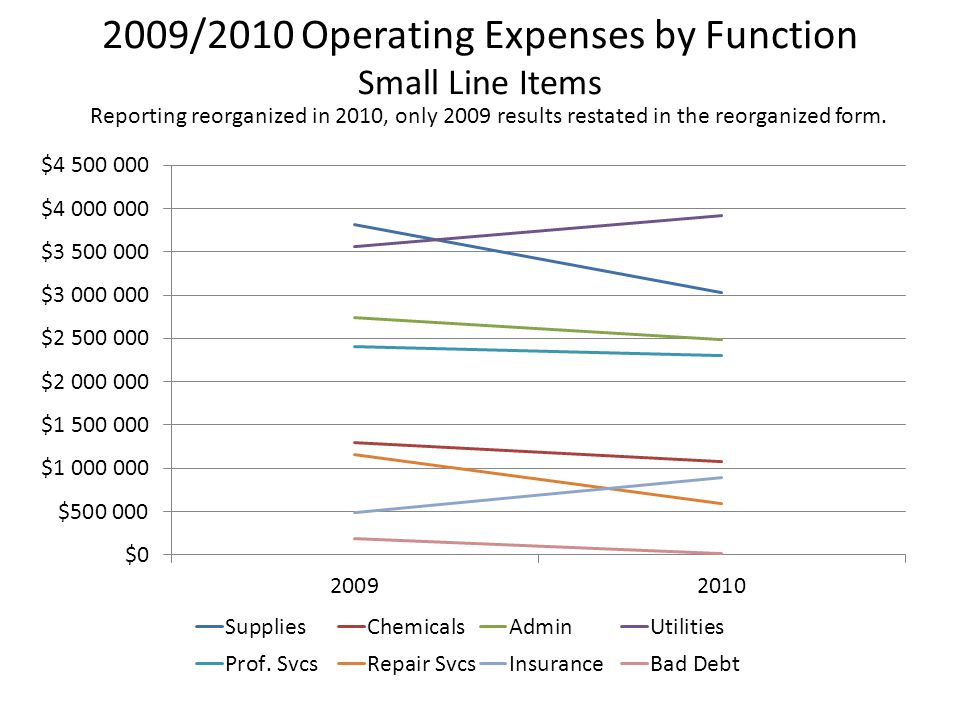 2009/2010 Operating Expenses by Function Small Line Items Reporting reorganized in 2010, only 2009 results restated in the reorganized form.