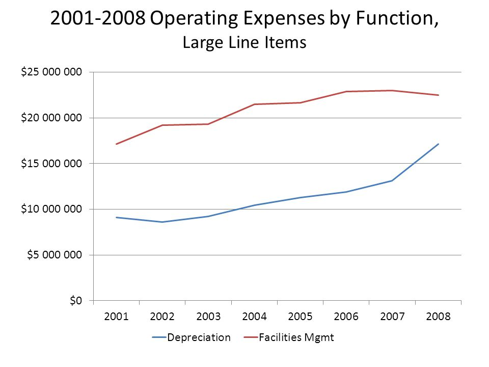 2001-2009 Operating Expenses by Function, Large Line Items Reporting reorganized in 2010, only 2009 results restated in the reorganized form.