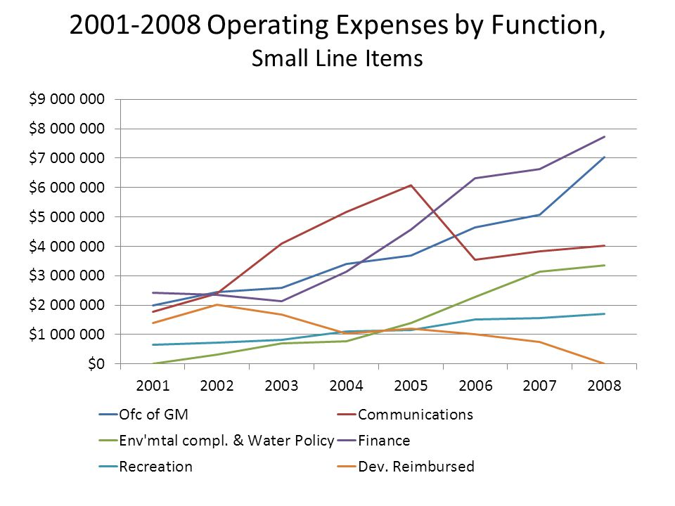 2001-2008 Operating Expenses by Function, Small Line Items