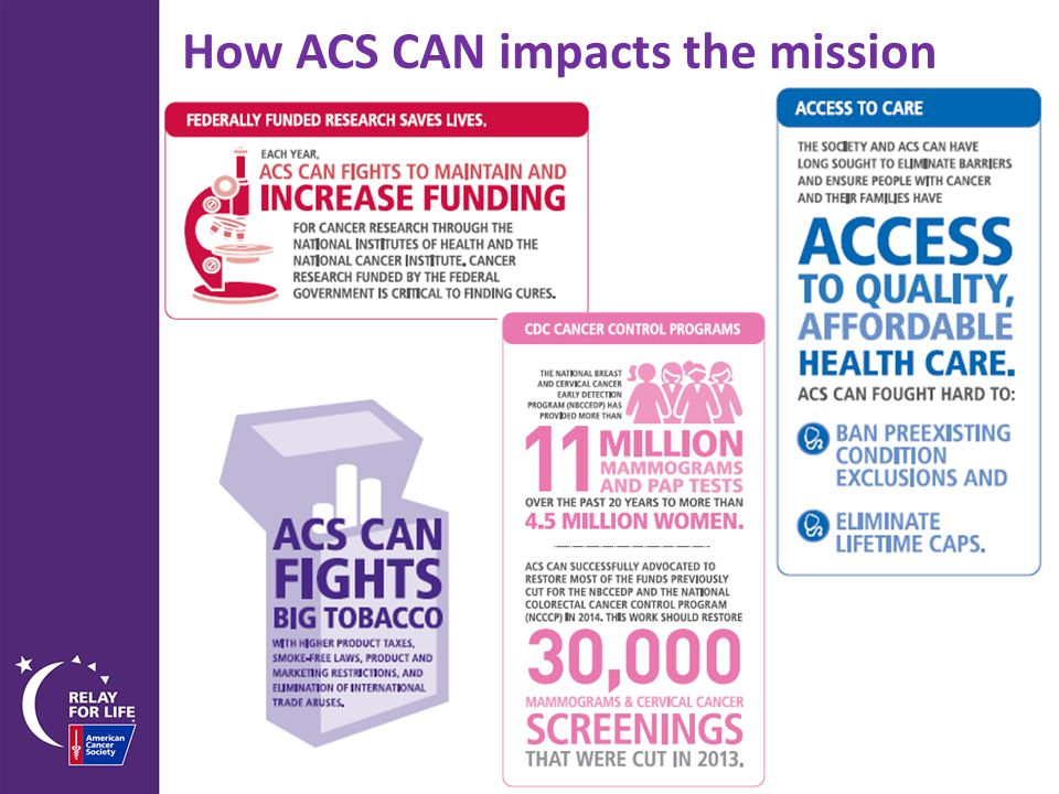 How ACS CAN impacts the mission