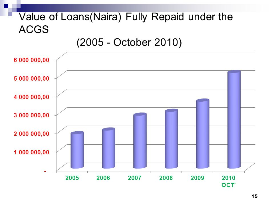 Value of Loans(Naira) Fully Repaid under the ACGS (2005 - October 2010) 15