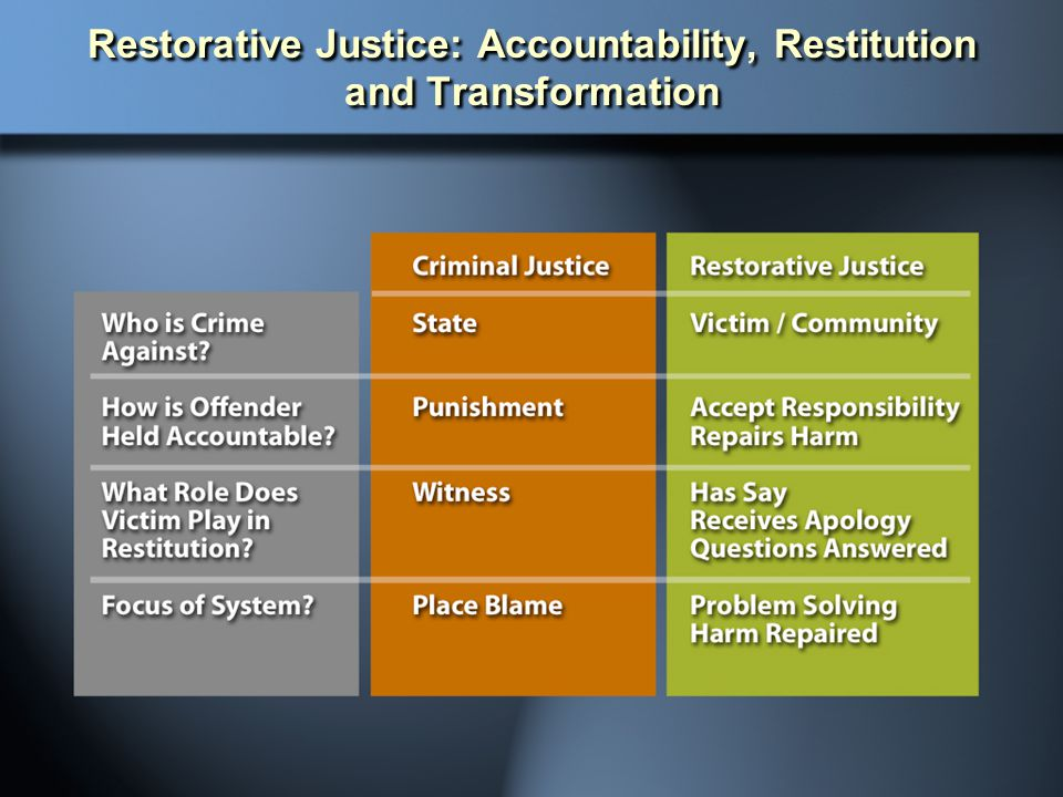 Restorative Justice: Accountability, Restitution and Transformation