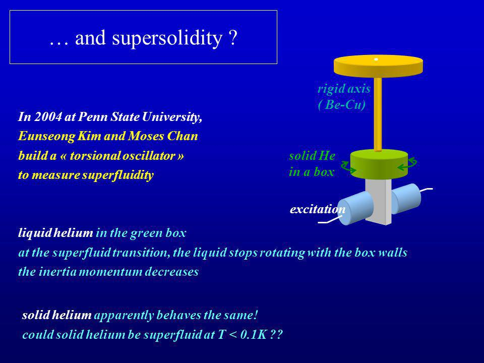 … and supersolidity .
