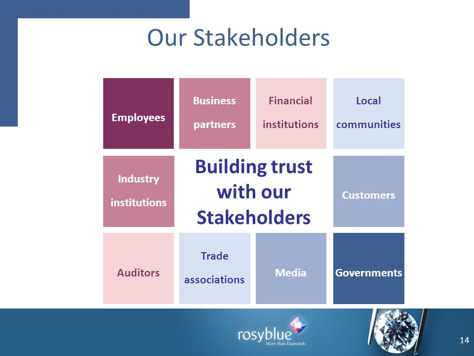 14 Our Stakeholders Auditors Trade associations Media Building trust with our Stakeholders Employees Business partners Financial institutions Industry