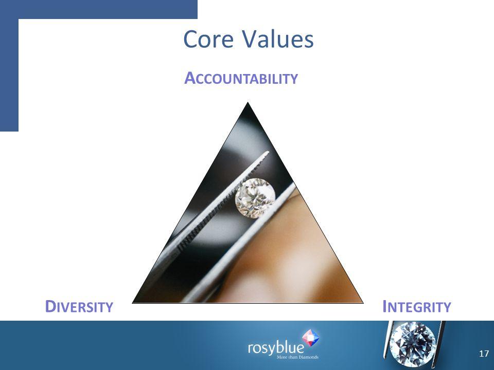 Core Values A CCOUNTABILITY I NTEGRITY D IVERSITY 17