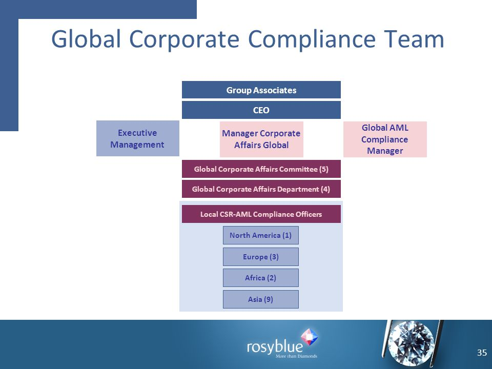 35 Global Corporate Compliance Team Local CSR-AML Compliance Officers North America (1) Europe (3) Africa (2) Asia (9) Global Corporate Affairs Commit