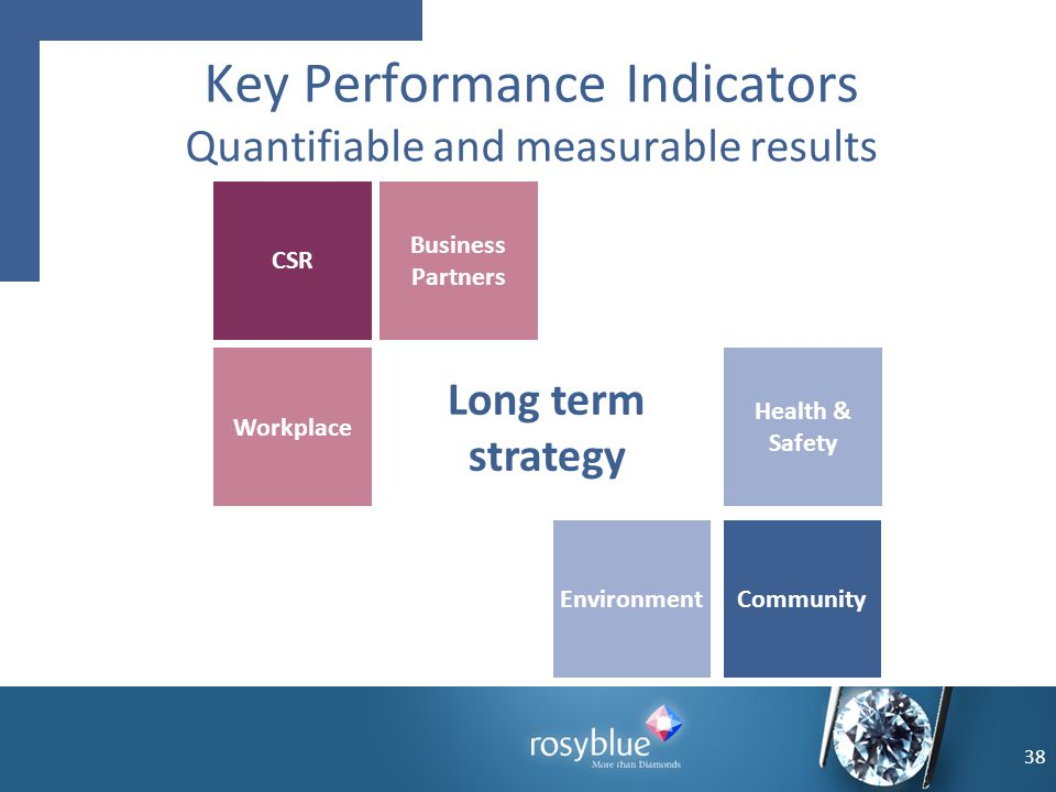 Key Performance Indicators Quantifiable and measurable results Environment Long term strategy CSR Business Partners Workplace Health & Safety Communit