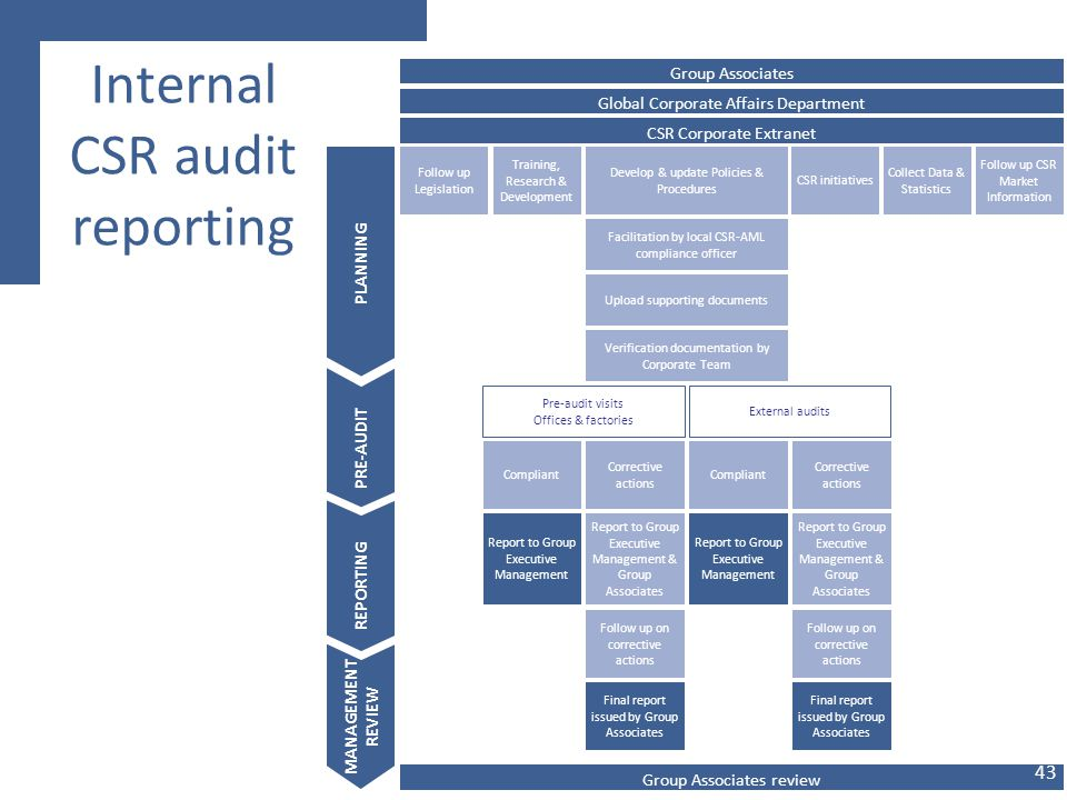 Internal CSR audit reporting PLANNING CSR Corporate Extranet Group Associates Develop & update Policies & Procedures CSR initiatives Global Corporate