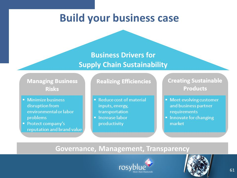61 Build your business case Managing Business Risks Realizing Efficiencies Creating Sustainable Products Business Drivers for Supply Chain Sustainabil