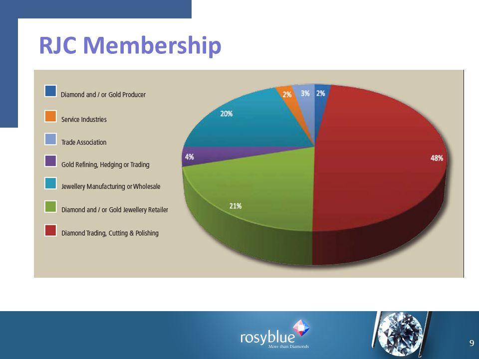 9 RJC Membership