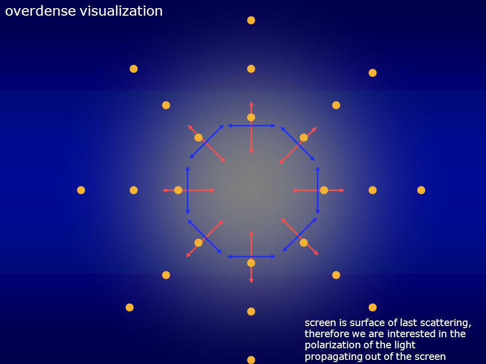 overdense visualization screen is surface of last scattering, therefore we are interested in the polarization of the light propagating out of the scre