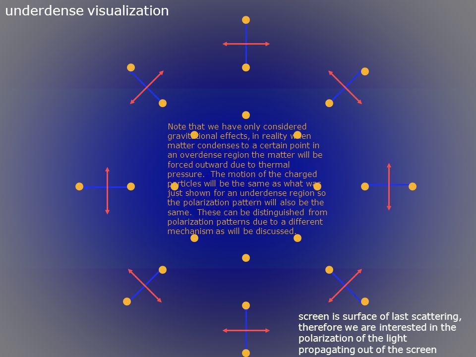 underdense visualization screen is surface of last scattering, therefore we are interested in the polarization of the light propagating out of the scr