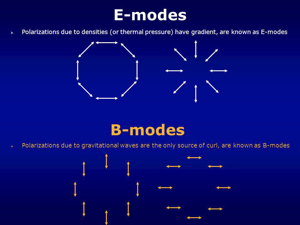 E-modes   Polarizations due to densities (or thermal pressure) have gradient, are known as E-modes B-modes  Polarizations due to gravitational wave