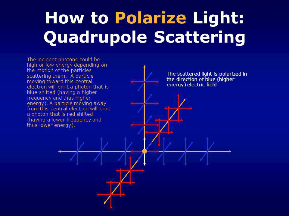 How to Polarize Light: Quadrupole Scattering The scattered light is polarized in the direction of blue (higher energy) electric field The incident pho