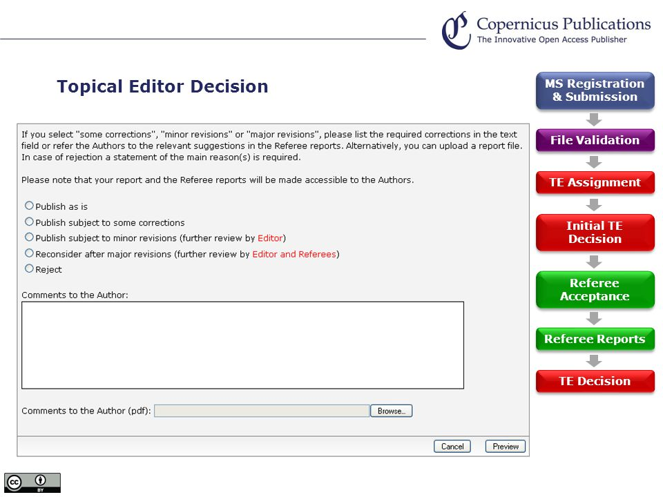 Topical Editor Decision  TE access to decision form  Termination of pending Referee report requests  Email to pending Referees  or waiting for pending reports | further nominations  TE Decision  Access to Referee reports  Acceptance followed by file upload  Request for revision followed by revision file upload  Rejection, no actions required  Decision email to Author and Referees MS Registration & Submission File Validation TE Assignment Initial TE Decision Referee Acceptance Referee Reports TE Decision