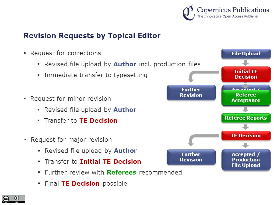 Revision Requests by Topical Editor  Request for corrections  Revised file upload by Author incl.