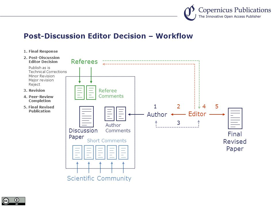 Post-Discussion Editor Decision – Workflow Discussion Paper Referee Comments Scientific Community Short Comments Referees 1.