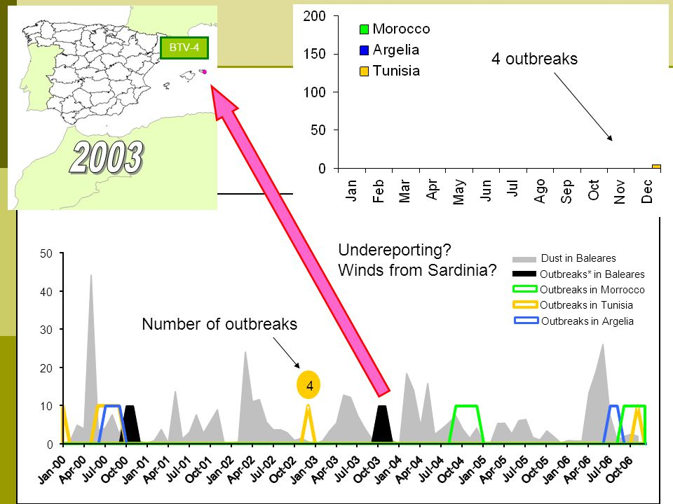 BTV introduction in Balearic Islands Dust in Baleares Outbreaks* in Baleares Outbreaks in Tunisia Outbreaks in Argelia Outbreaks in Morrocco *Only primary outbreaks in Baleares are considered 4 Number of outbreaks Undereporting.