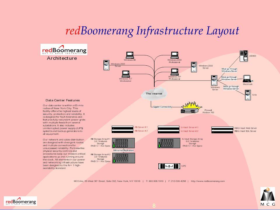 8 redBoomerang Infrastructure Layout