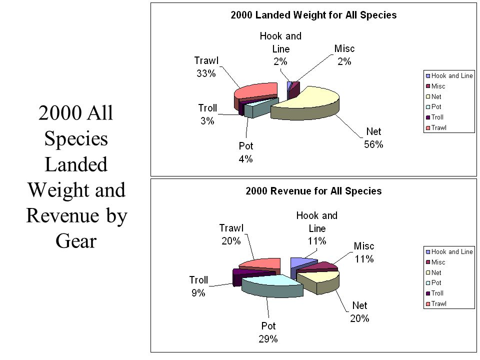 2000 All Species Landed Weight and Revenue by Gear